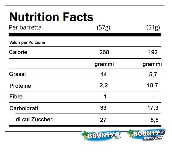 valori-Bounty-Protein-calorie-proteine-grassi